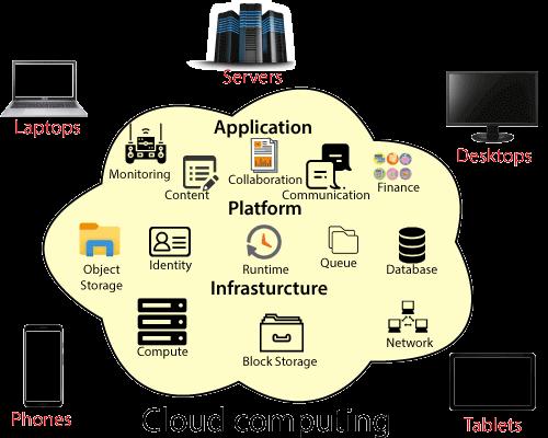 Introducing Microsoft Cloud Computing